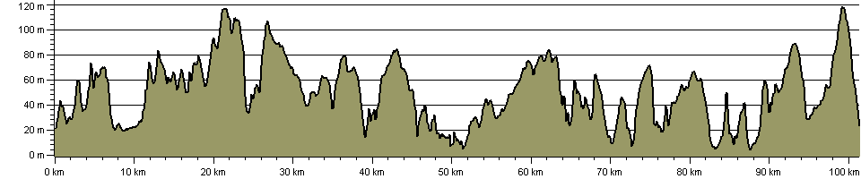Valeways Millennium Heritage Trail - Route Profile