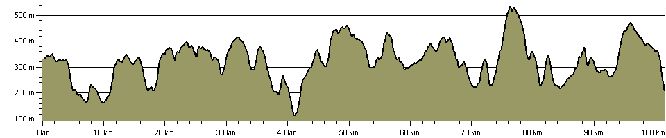 Radnor Forest Ride - Route Profile