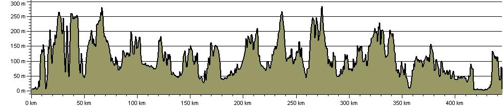 Coast to Coast - Southern England - Route Profile