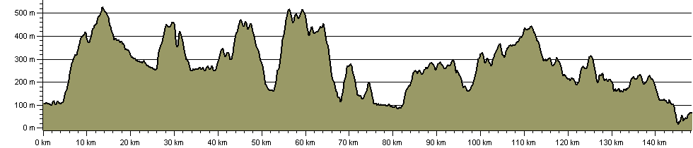 Sir Walter Scott Way - Route Profile