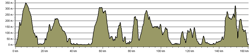 Kintyre Way - Route Profile