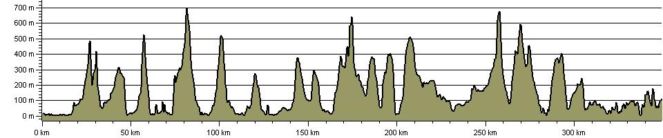 North to the Cape - Route Profile
