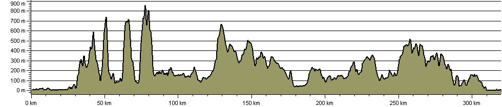 Alternative Coast to Coast - Route Profile