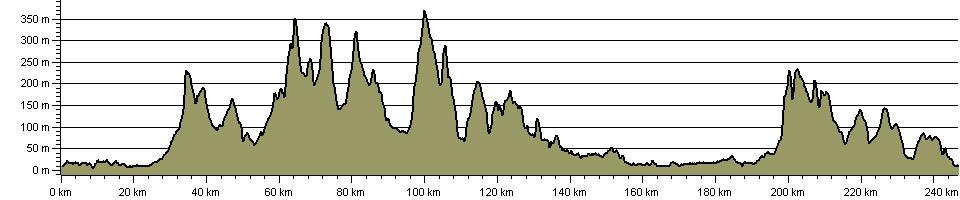 Blackpool to Bridlington (Aerospace Way) - Route Profile