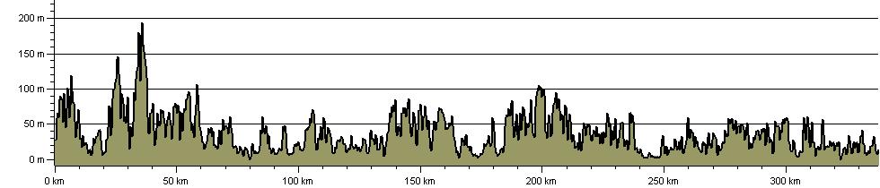 Cornwall Coast Path - Route Profile