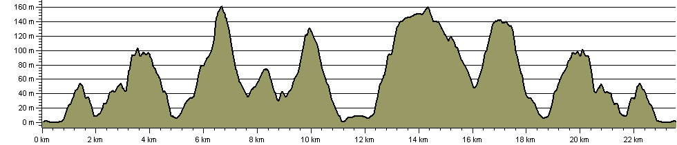 Day Return to Charmouth - Route Profile