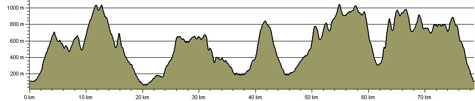 Heart of Snowdonia 24 Peaks Circuit - Route Profile