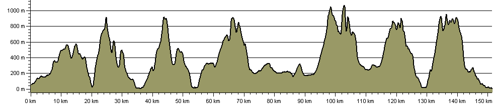 Highland High Way - Route Profile