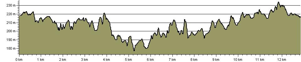 Manifold Way - Route Profile
