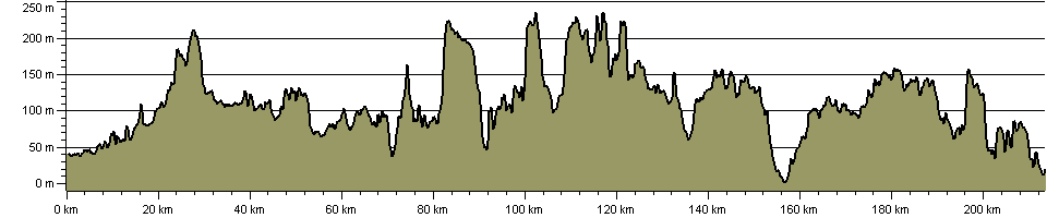 Pilgrims' Way - Route Profile