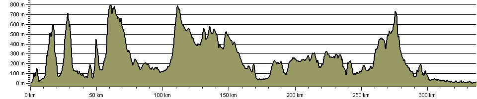 Ravenber Way - Route Profile