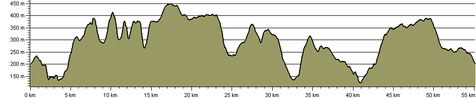 Shepherd's Round - Route Profile