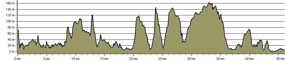 Tesrod Elddod - Route Profile