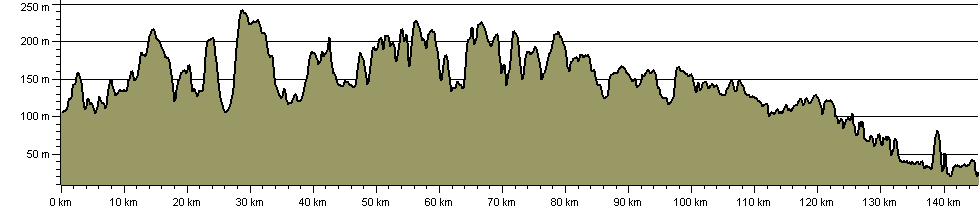 Macmillan Way - Cross Cotswold Pathway - Route Profile