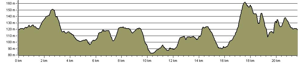 Seven Parishes Millennium Circular Walk - Route Profile