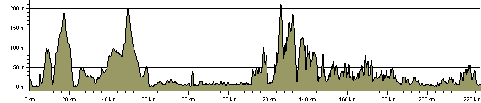 John o'Groats Trail - Route Profile