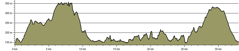 Ullswater Way - Route Profile