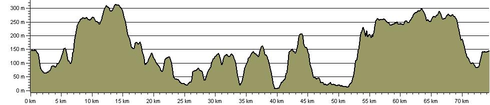 Butcombe Trail - Route Profile