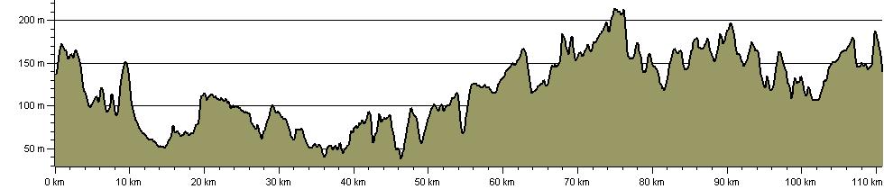 Uppingham Round - Route Profile