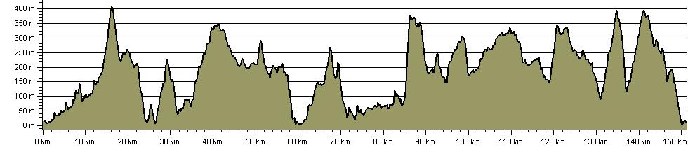 Snowdonia Way - Route Profile