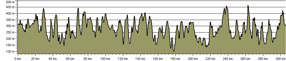 Peak District Boundary Walk - Route Profile