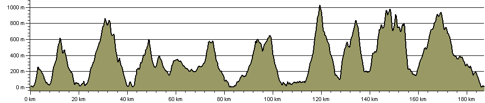 Snowdonia Way Mountain Route - Route Profile