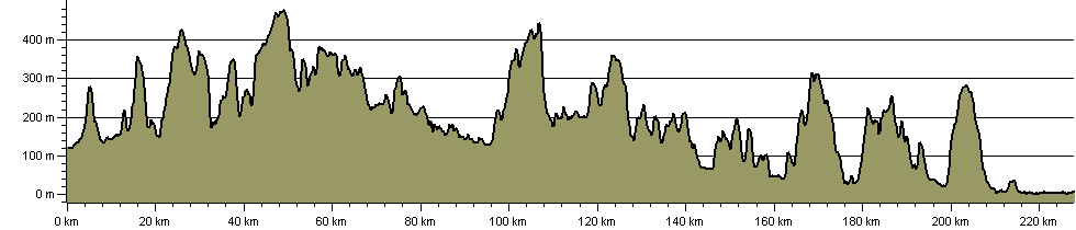 Heart of Wales Line Trail - Route Profile