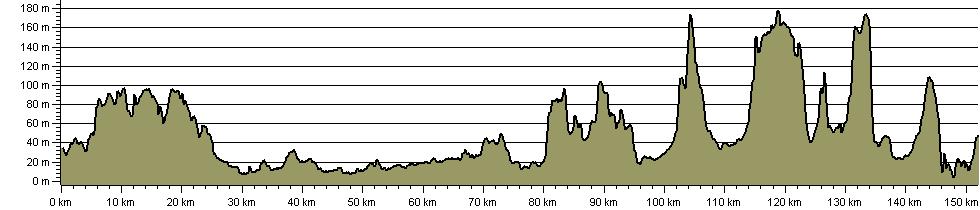 Coastliner Way - Route Profile