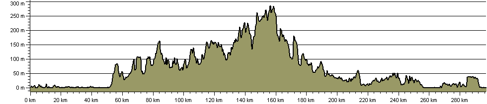 Hampshire Way - Route Profile