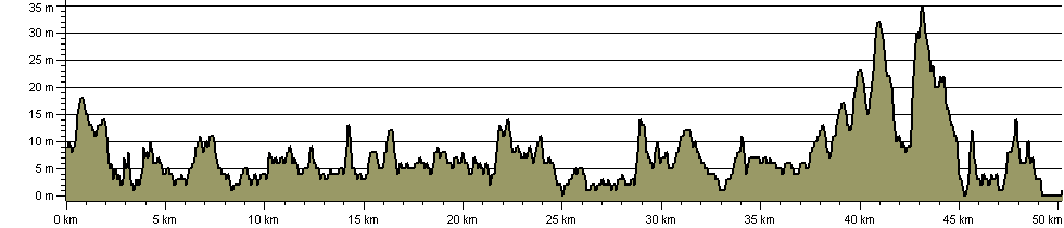 Ulster Way - Groomsport to Strangford Link Section - Route Profile