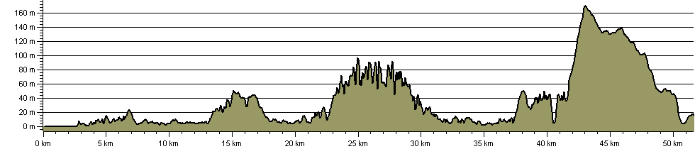 Ulster Way - Causeway Coast Way Quality Section - Route Profile