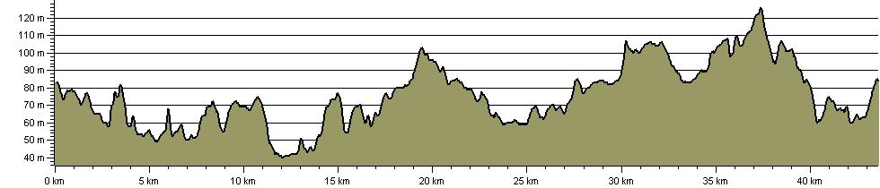 Watercress Way - Route Profile