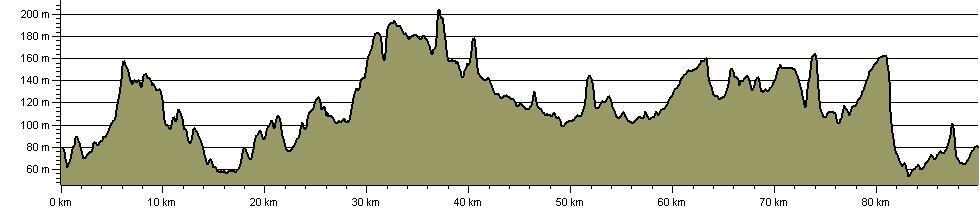 Melton Round - Route Profile