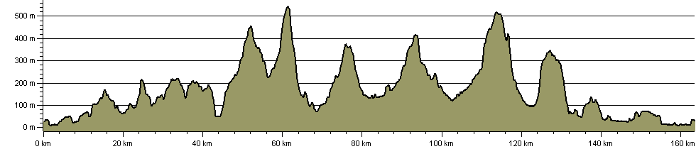 Lancashire Way - Central Loop - Route Profile