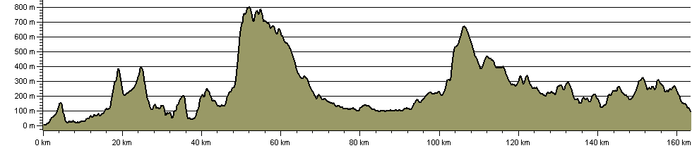 Hadrian's High Way - Route Profile