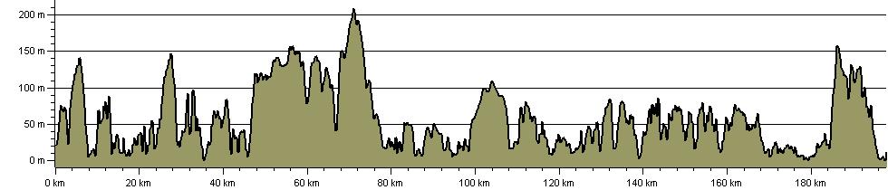 Cornish Celtic Way - Route Profile