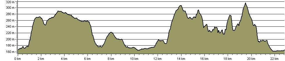 Llyn Tegid/Bala Lake Circular Walk - Route Profile