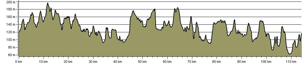 Market Harborough Round - Route Profile