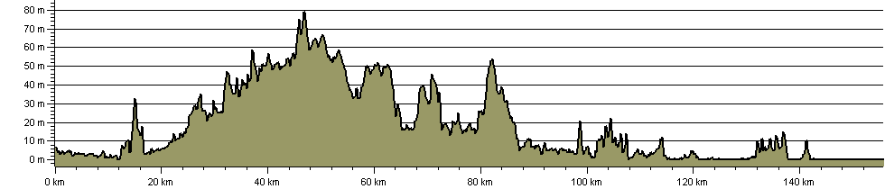 Cross Norfolk Trail - Route Profile