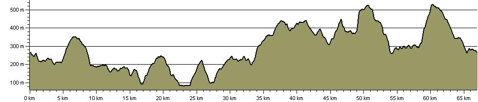 Bradfield Boundary Walk - Route Profile