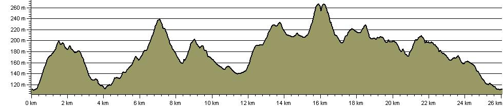 Charnwood Peaks Walk - Route Profile