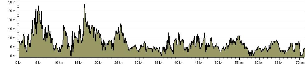 England Coast Path - South Bents To Amble - Route Profile