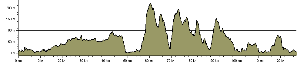 Tyne and Wear Heritage Way - Route Profile
