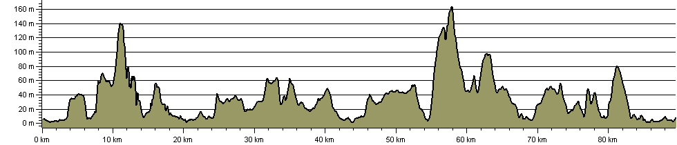 St Magnus Way - Route Profile
