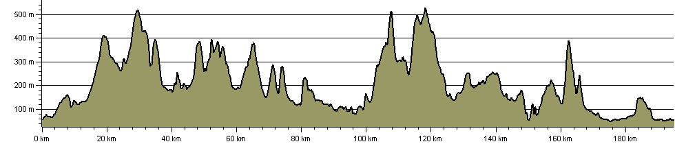 Shropshire Way - South Route - Route Profile