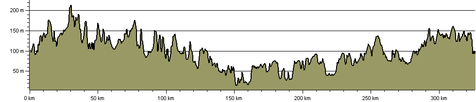 Northamptonshire Boundary Walk - Route Profile