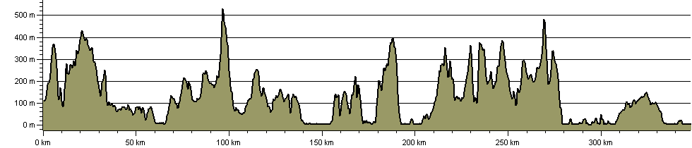 North Wales Castles Trail - Route Profile