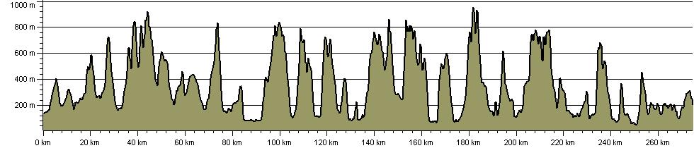 Lakeland Pilgrimage - Route Profile