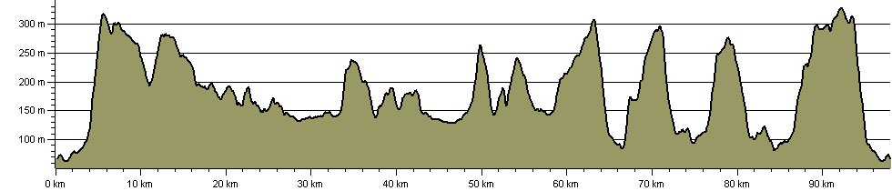 Cotswold Ring - Route Profile