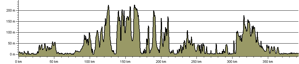 Old Way - Route Profile